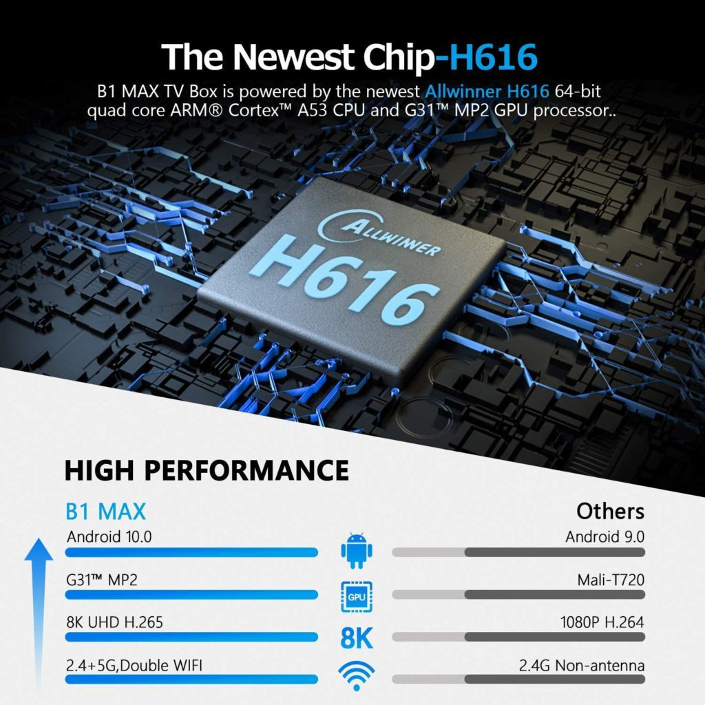 CPU Allwinner H616 Quad-core ARM Cortex-A53 processor, GPU G31-Supports OpenGL ES 1.0/2.0/3.2, Vulkan 1.1, OpenCL2.0